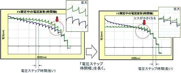 ペロブスカイト太陽電池の測定方...